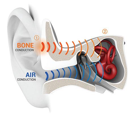 Aftershokz Bone Conduction Technology